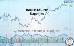 RANDSTAD NV - Dagelijks