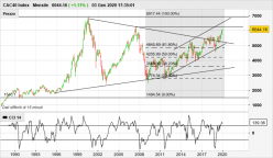 CAC40 INDEX - Mensile