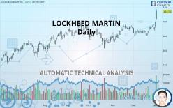 LOCKHEED MARTIN - Daily