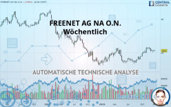 FREENET AG NA O.N. - Wöchentlich