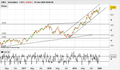 ENEL - Daily