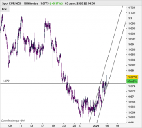 EUR/NZD - 10 min.