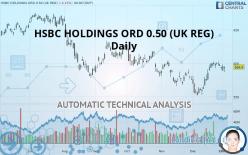 HSBC HOLDINGS ORD 0.50 \(UK REG\) - Daily