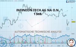 INFINEON TECH.AG NA O.N. - 1 Std.