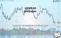 USD/CAD - Journalier