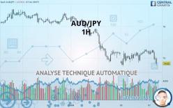 AUD/JPY - 1H