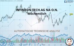 INFINEON TECH.AG NA O.N. - Wöchentlich