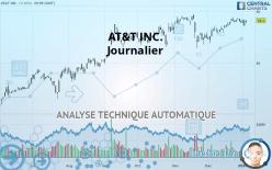AT&T INC. - Päivittäin