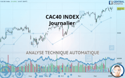 CAC40 INDEX - Dagligen