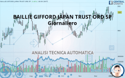 BAILLIE GIFFORD JAPAN TRUST ORD 5P - Giornaliero