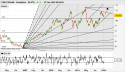 FINECOBANK - Daily