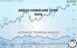 ADDUS HOMECARE CORP. - Daily