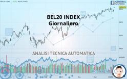 BEL20 INDEX - Giornaliero