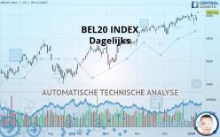 BEL20 INDEX - Dagelijks