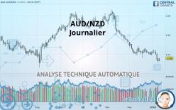 AUD/NZD - Journalier