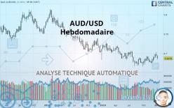 AUD/USD - Hebdomadaire