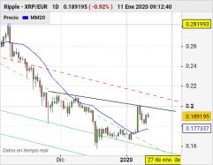 RIPPLE - XRP/EUR - Diario