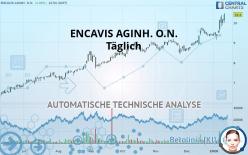 ENCAVIS AGINH. O.N. - Täglich