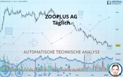 ZOOPLUS AG - Täglich