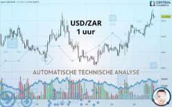 USD/ZAR - 1 uur