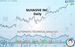 NUVASIVE INC. - Daily