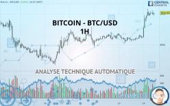 BITCOIN - BTC/USD - 1 tim