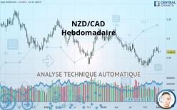NZD/CAD - Hebdomadaire