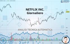 NETFLIX INC. - Päivittäin
