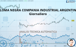 LOMA NEGRA COMPANIA INDUSTRIAL ARGENTIN - Giornaliero