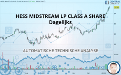HESS MIDSTREAM LP CLASS A SHARE - Dagelijks