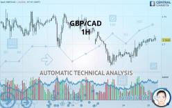 GBP/CAD - 1H