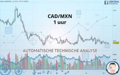 CAD/MXN - 1 uur