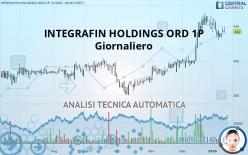 INTEGRAFIN HOLDINGS ORD 1P - Giornaliero