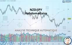NZD/JPY - Hebdomadaire