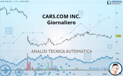 CARS.COM INC. - Giornaliero