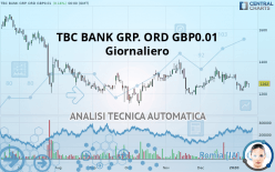 TBC BANK GRP. ORD GBP0.01 - Giornaliero
