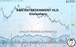 AMC ENTERTAINMENT HLD. - Giornaliero