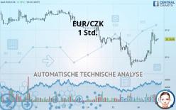 EUR/CZK - 1 Std.