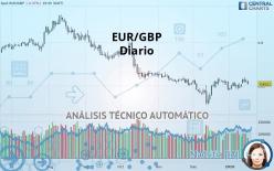 EUR/GBP - Diario