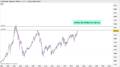 CAC40 INDEX - Mensal