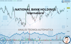 NATIONAL BANK HOLDINGS - Dagelijks