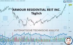 ARMOUR RESIDENTIAL REIT INC. - Dagelijks