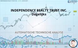 INDEPENDENCE REALTY TRUST INC. - Dagelijks