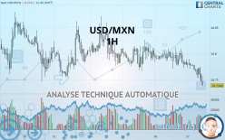 USD/MXN - 1 Std.