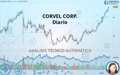 CORVEL CORP. - Diario