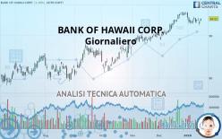 BANK OF HAWAII CORP. - Dagelijks