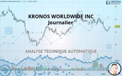 KRONOS WORLDWIDE INC - Dagelijks