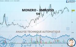 MONERO - XMR/USD - 1 час