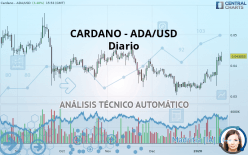 CARDANO - ADA/USD - Ежедневно