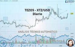 TEZOS - XTZ/USD - Ежедневно